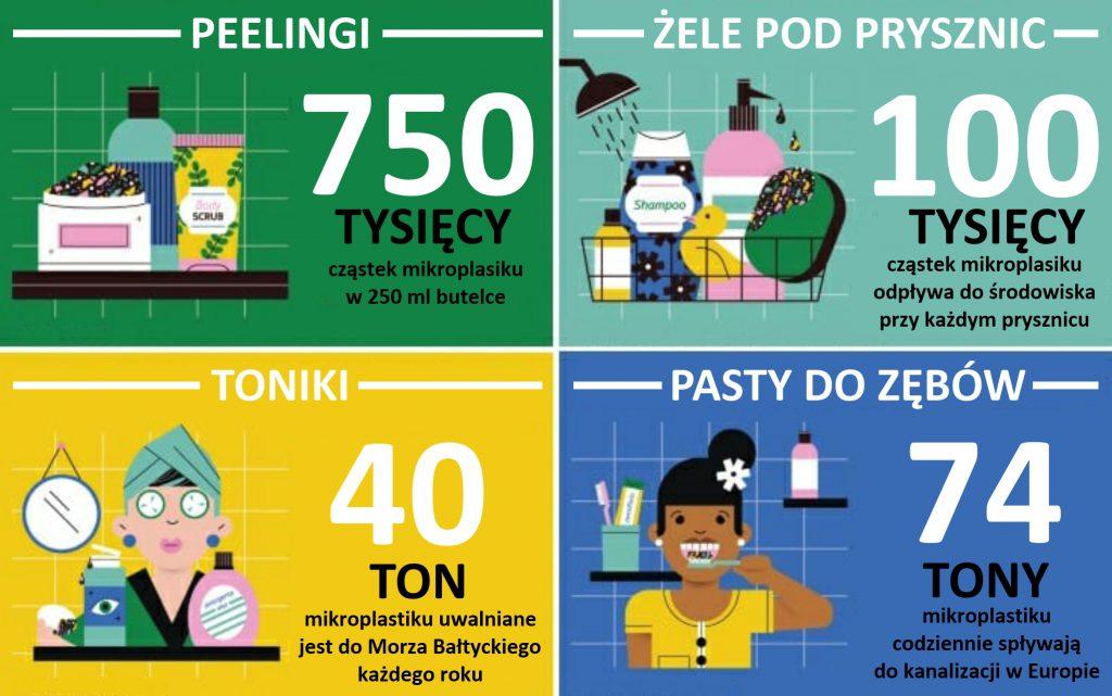 Mikroplastik w kosmetykach - info